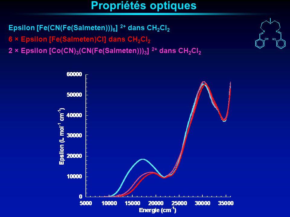 Propriétés optiques Epsilon [Fe(CN(Fe(Salmeten)))6] 2+ dans CH2Cl2
